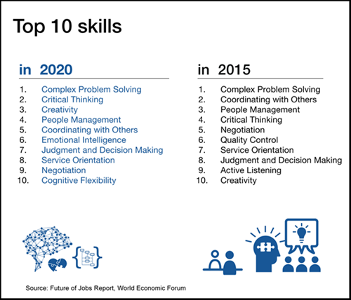 Workplace Trends 2020.The Changing Workplace